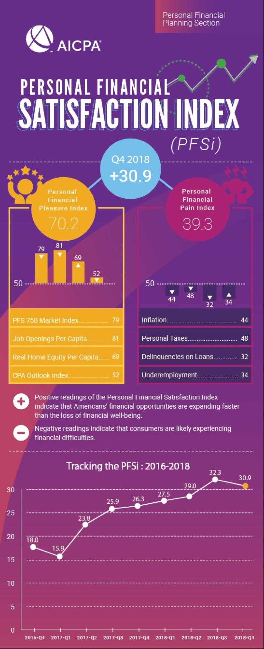 AICPA Personal Financial Satisfaction Index