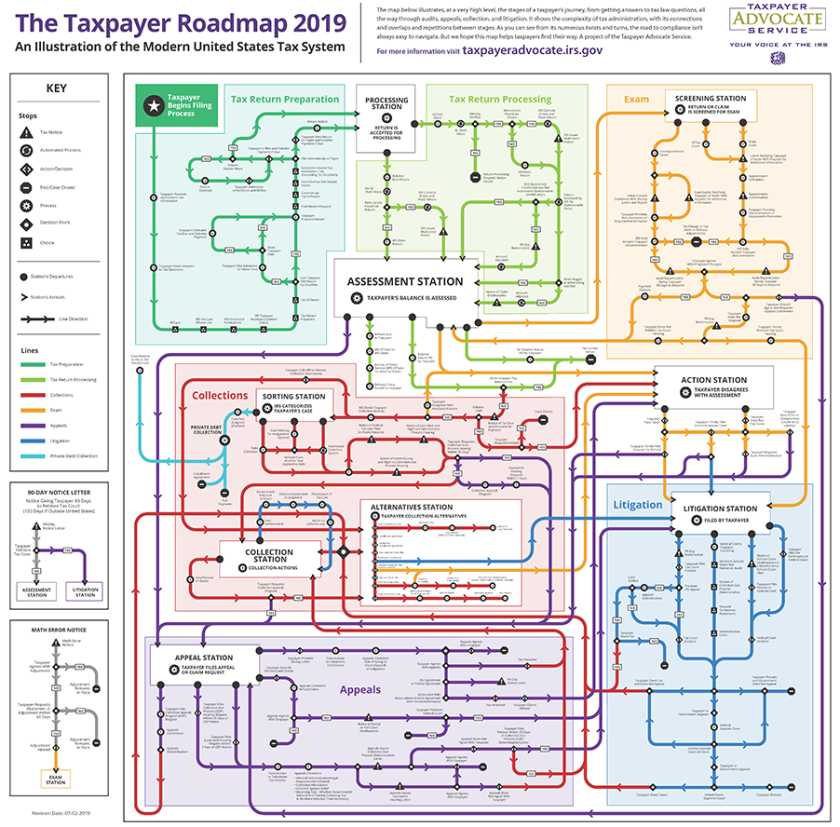 Taxpayer Advocate Service roadmap