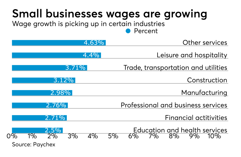 Paychex small business wage growth
