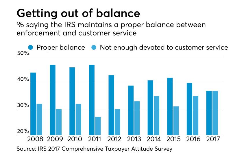 2018 - IRS Taxpayer Survey - Service versus enforcement
