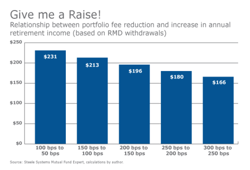 Give me a raise-portfolio fee reduction-RMD withdrawal-Israelsen