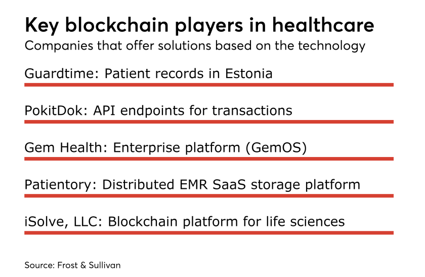 How blockchain could solve 4 major problems in healthcare