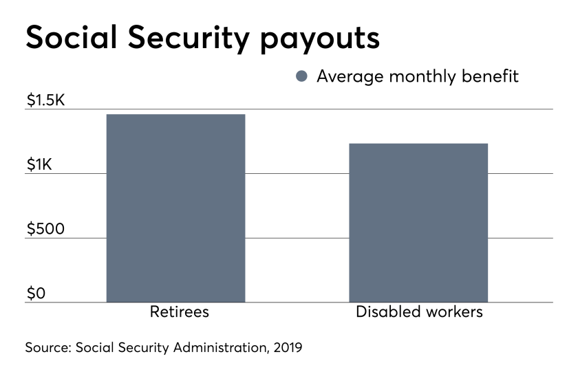 ows_04_22_2019 Social Security average monthly benefit data.png