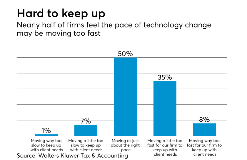 Pace of technology change for accounting firms
