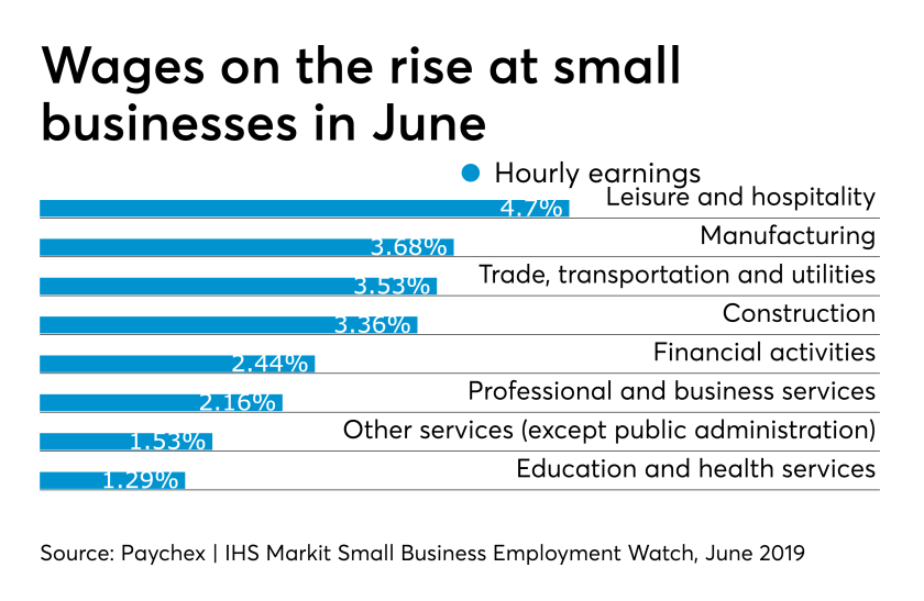 Paychex   IHS Markit Small Business Employment Watch for June 2019
