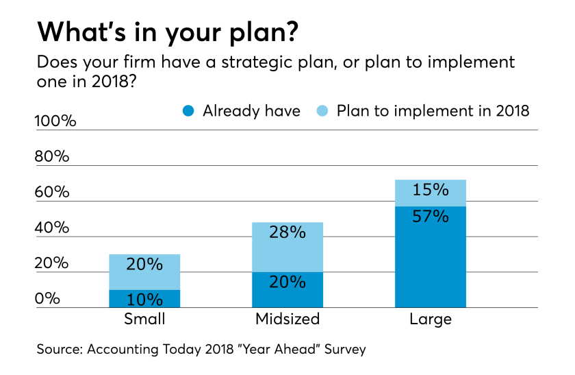AT-122717-Accounting firm Strategic Plans in 2018