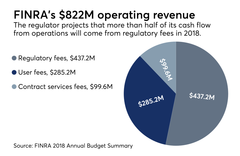 FINRA operating budget