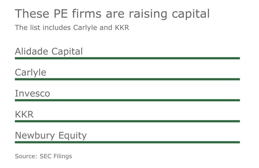 MAJ PE Firms Raising Capital 04212017
