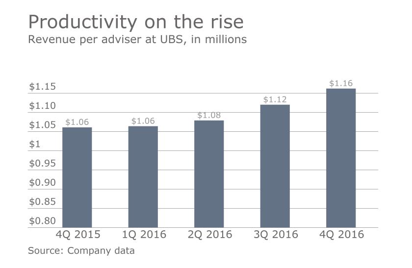 UBS adviser productivty 2016 fourth quarter.png