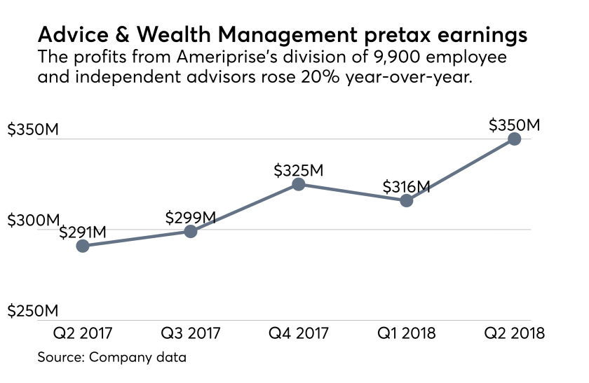 Ameriprise wealth management profits Q2 2018
