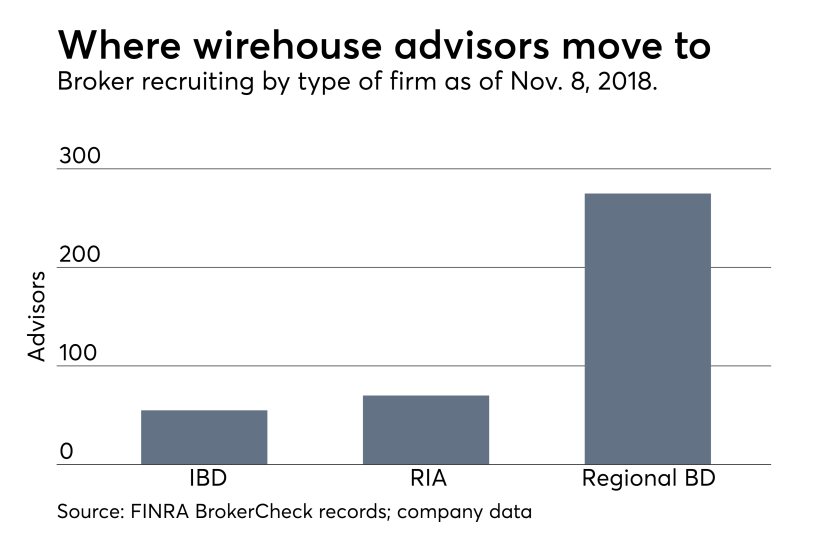 Wirehouse advisors' recruiting destinations