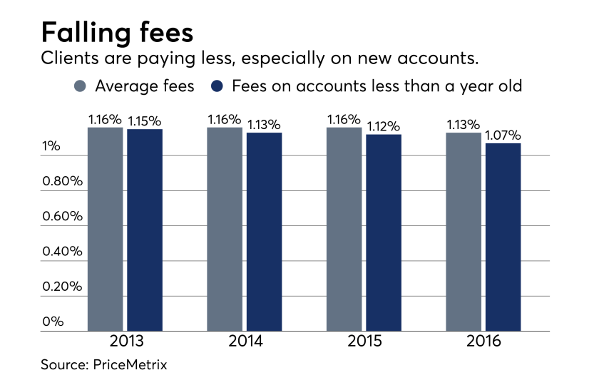 PriceMetrix - falling fees 0617.png