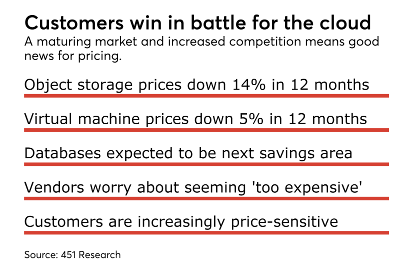 Customers win in battle for the cloud.png