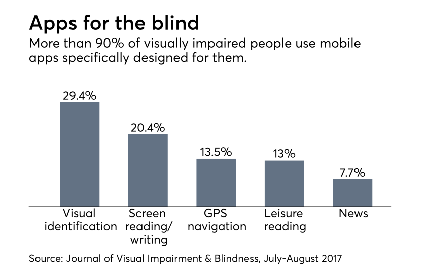 Apps for the blind march 11 Journal of Visual Impairement & Blindness