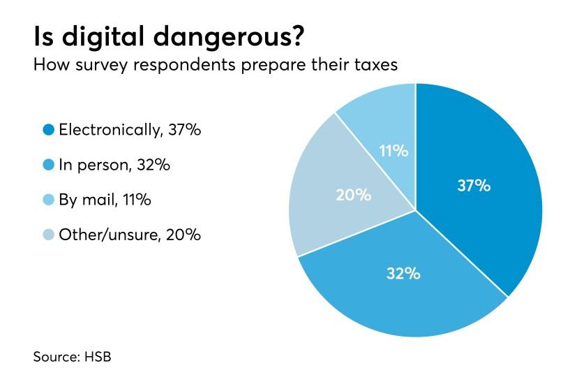 Tax filing data chart