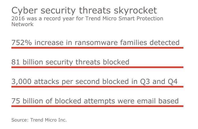 Cybeer security threats skyrocket.png