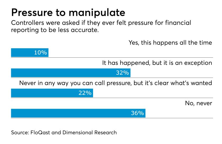 Financial manipulation