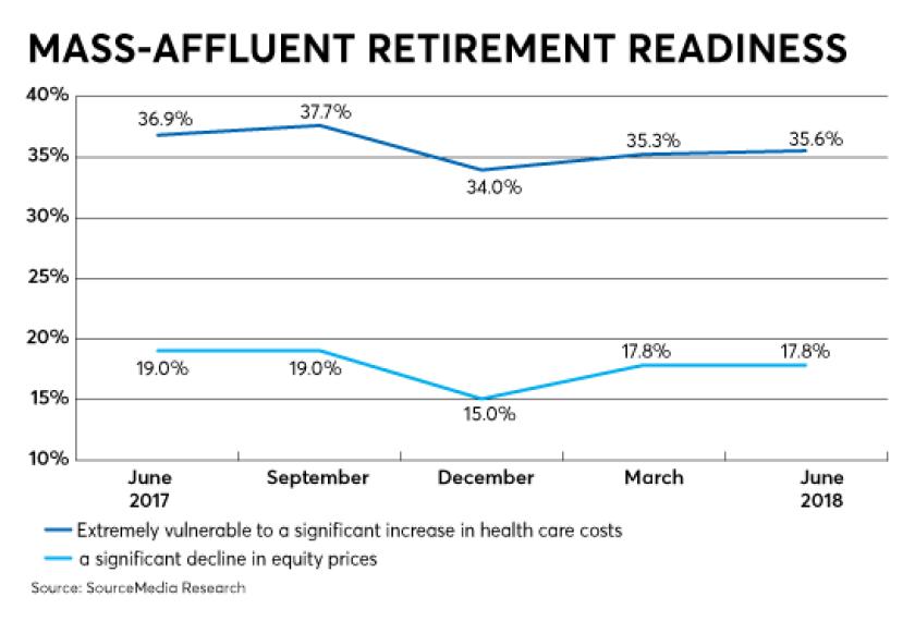 RACI-RRI-Aug 2018-retirement planning
