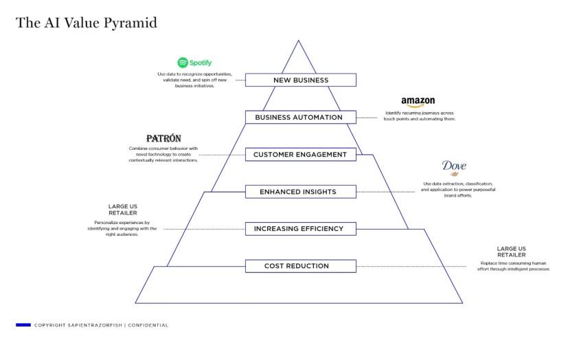 AI value pyramid.jpg