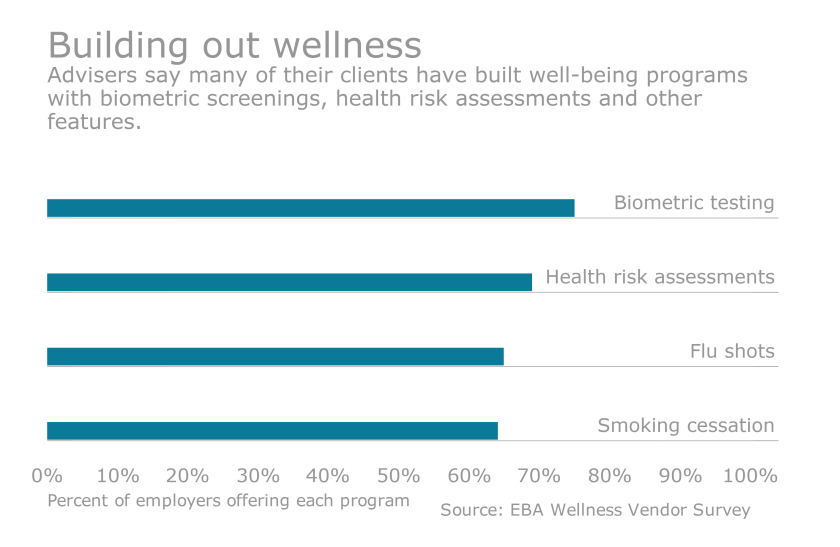 wellness survey chart