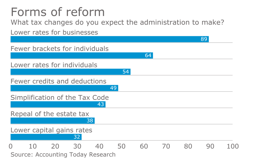 AT-022717-Tax Reform expectations
