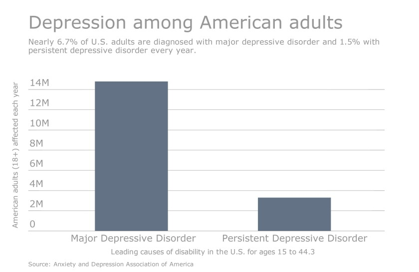 depression-america-adults-disorder-iag-chart-2016