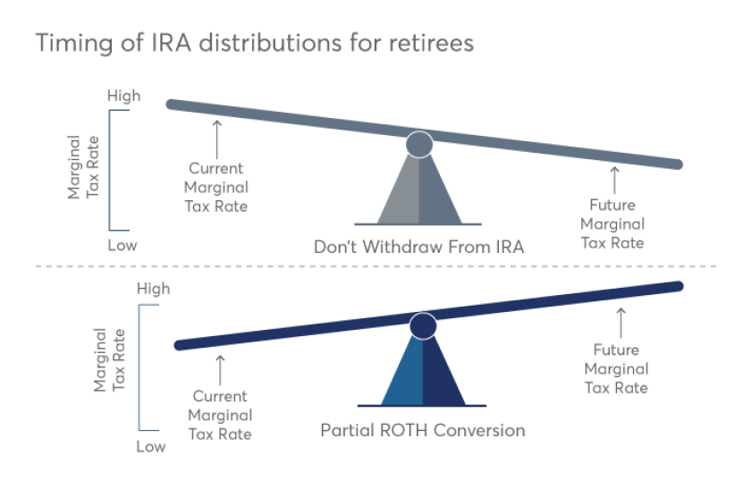 Kitces - retirement draw -down graphic 4