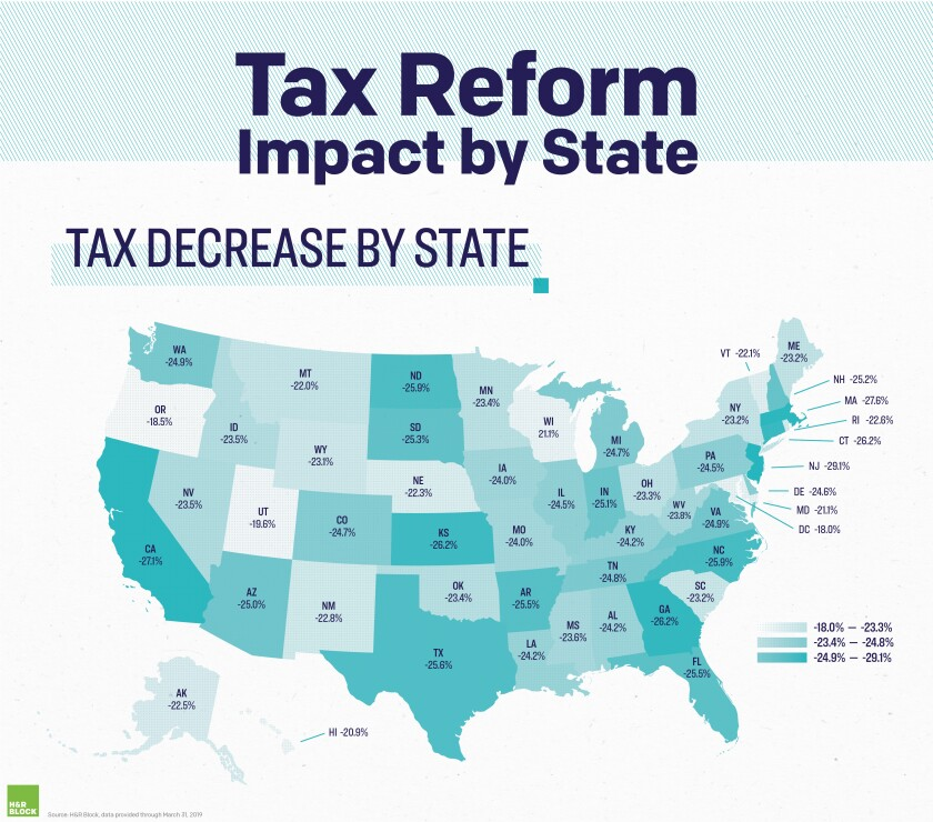 Tax decreases by state