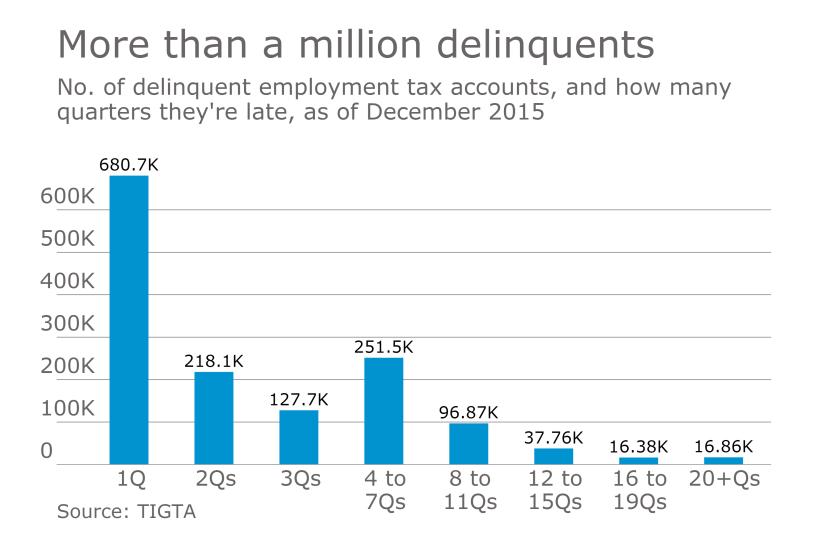 AT-032217- Delinquent employment tax accounts
