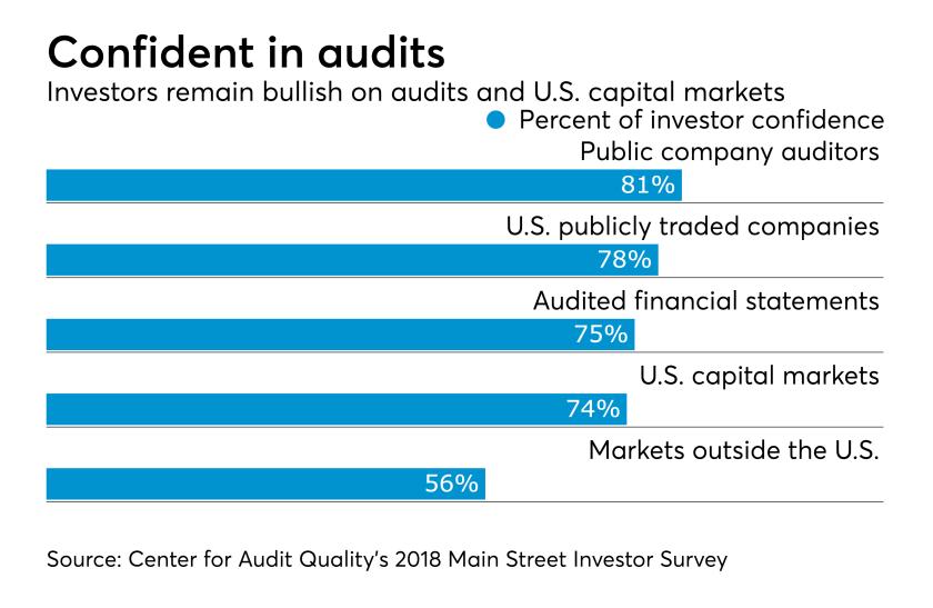 CAQ investor confidence survey