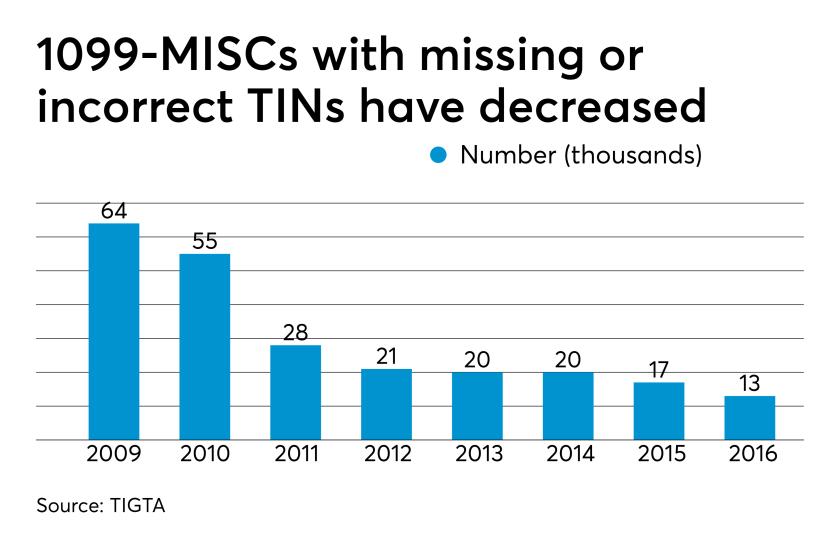 1099-MISC error notices