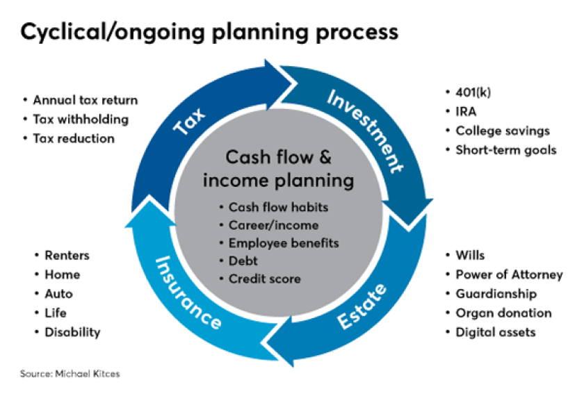 cyclical ongoing planning kitces IAG