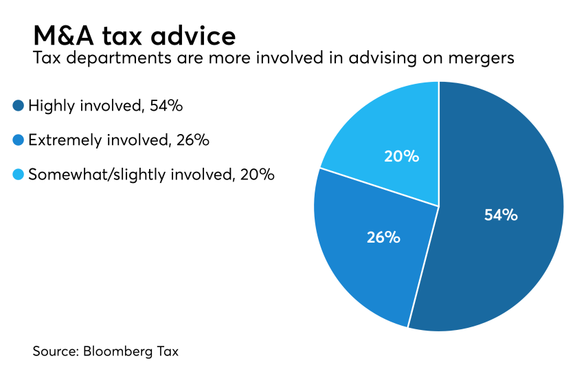 Tax department's involvement in M&A transactions