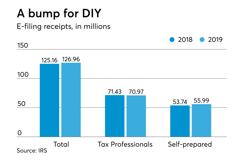 2019 tax season stats - efiling