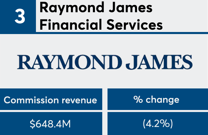 FP50 2017 commission Raymond James