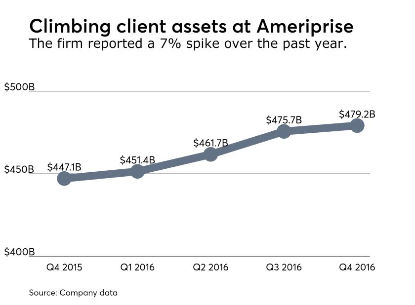 Ameriprise client assets