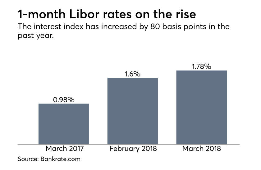 Libor rates, March 2018