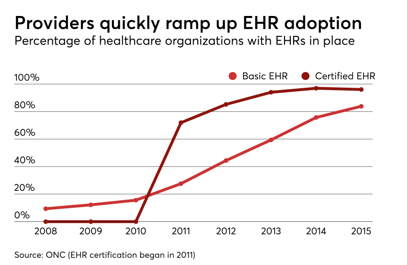 HDM-120618-EHRs.png