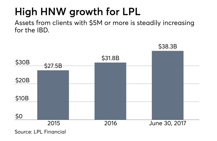 LPL-HNW-Growth-Boston