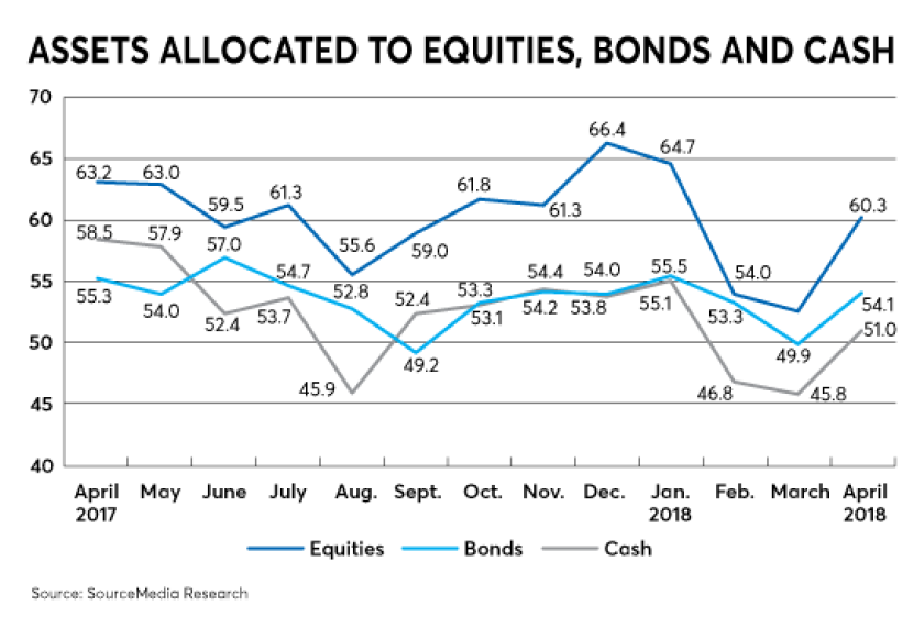 RACI allocations-assets allocated to equities-June 2018
