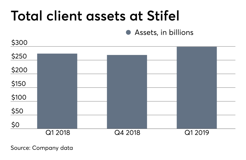 ows_05_01_2019 Stifel earnings client assets first quarter 2019