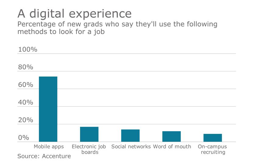 New grads Accenture data recruting millennials