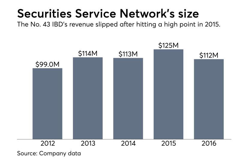 Securities Service Network revenue