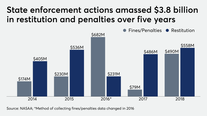 State enforcement actions amassed $3.8 billion in restitution and penalties over five years 9/17/19