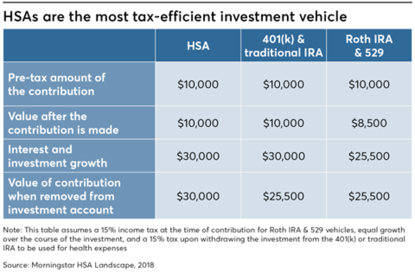 HSAs are most tax-efficient vehicle, HSAs, investment vehicles - January 8, 2019