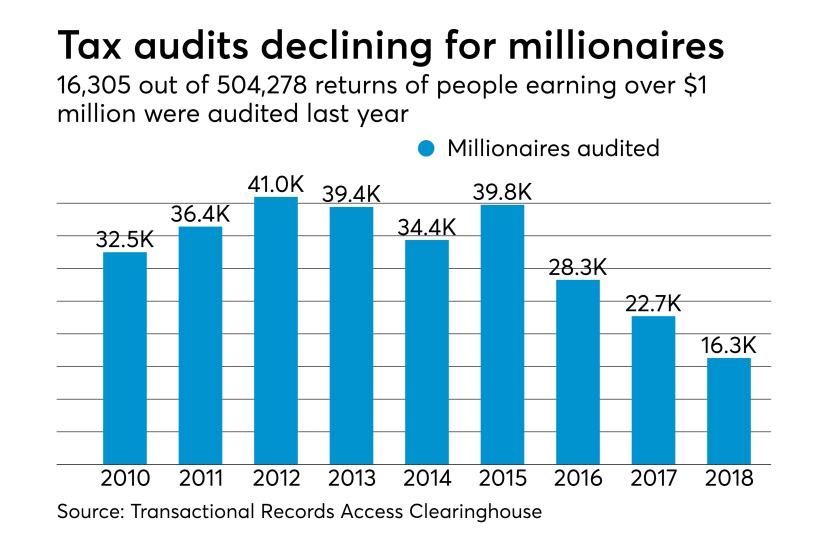 Millionaires being audited by IRS