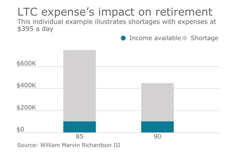 ltc-retirement-chart