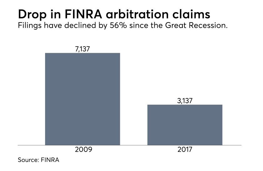 FINRA drop in arbitration filings 1 4 18