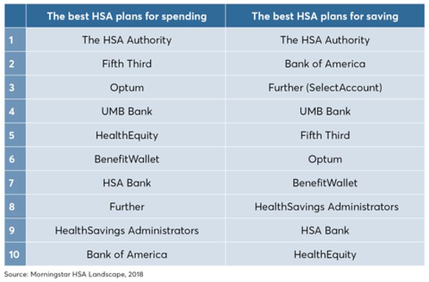 The best HSA plans, Morningstar - Jan 11, 2019