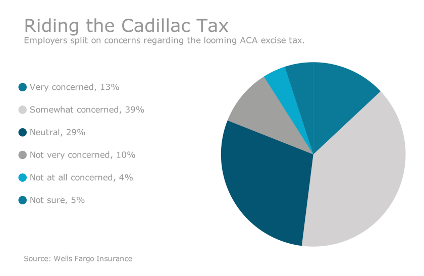 Employers focus on avoiding Cadillac tax, controlling ...